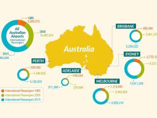 Infographic - Australian Flights