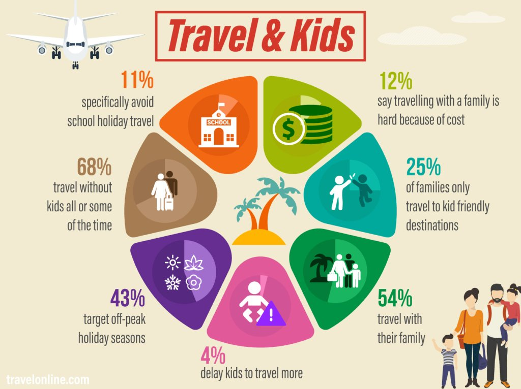 Holidays With Kids Stats - Travel Online